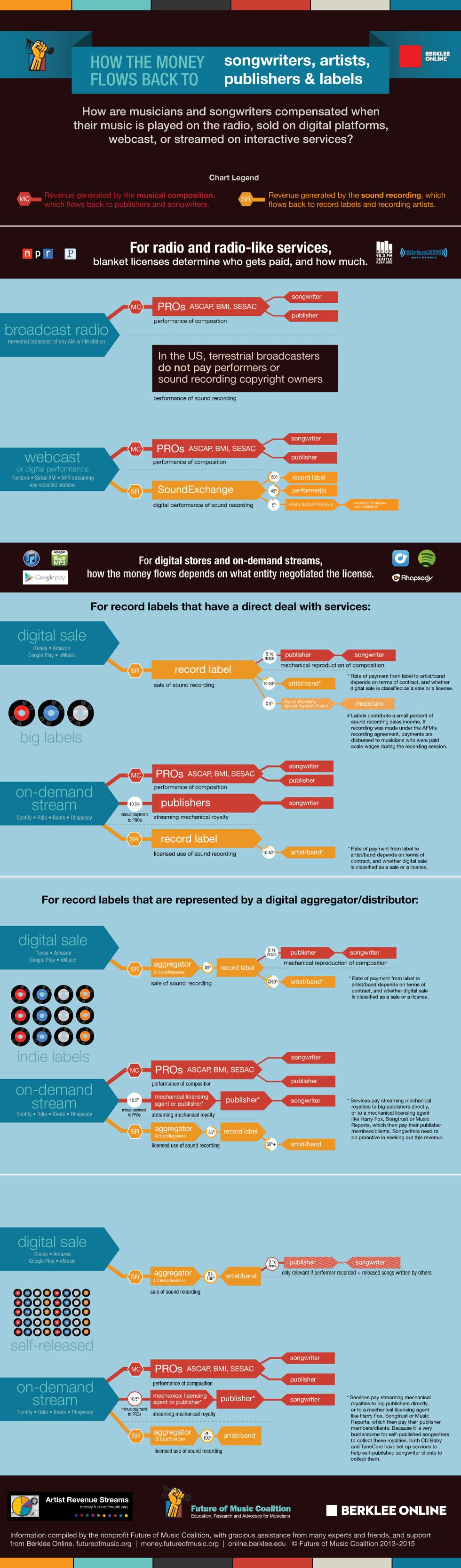 Berklee Online How Musicians Get Paid Infographic