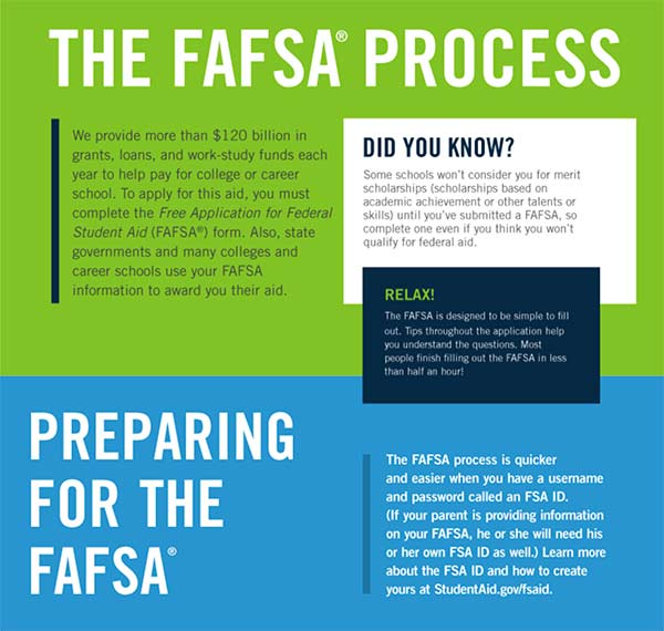 FAFSA preparation infographic