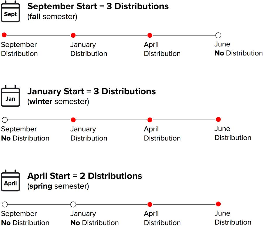 aid distribution per semester start infographic
